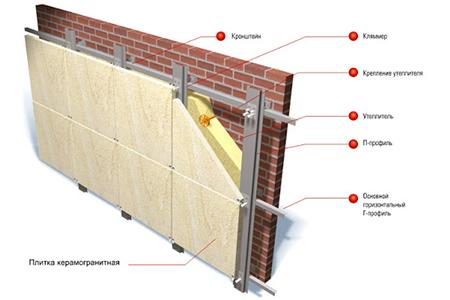 система вентилируемого фасада фото